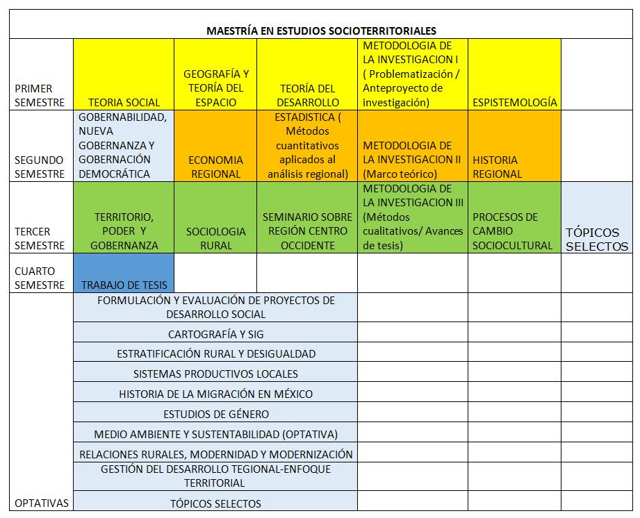 Plan de Estudios | Centro Universitario de los Valles